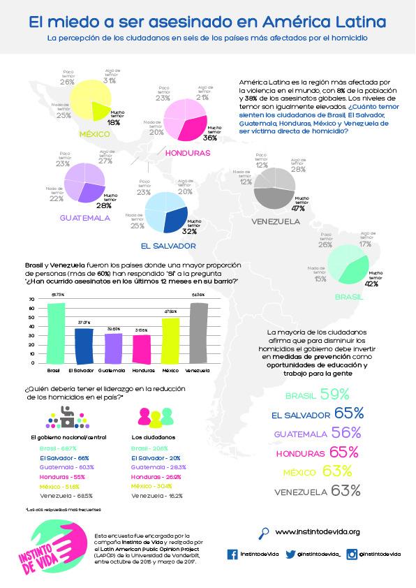 La encuesta de la percepción de los ciudadanos de los países sobre la violencia, incluye a los guatemaltecos entre los primeros lugares. (Foto Prensa Libre: Hemeroteca PL)