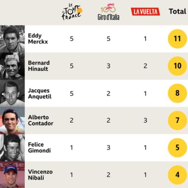 A Froome le falta ganar el Giro de Italia para entrar en un selecto grupo de ciclistas. (BBC Mundo)