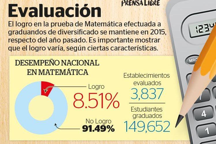 Solo 1 de cada 10 graduandos logra superar satisfactoriamente las pruebas de matemáticas. (Foto Prensa Libre: Billy Melgar)