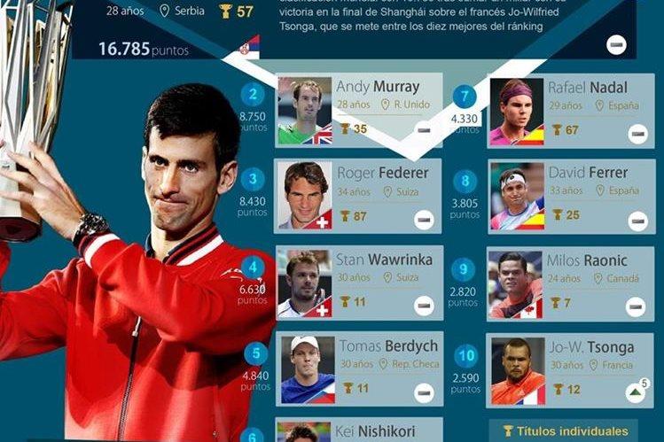 Así se integra el Top-10 de la clasificación mundial de la WTA. (Foto Prensa Libre: EFE)