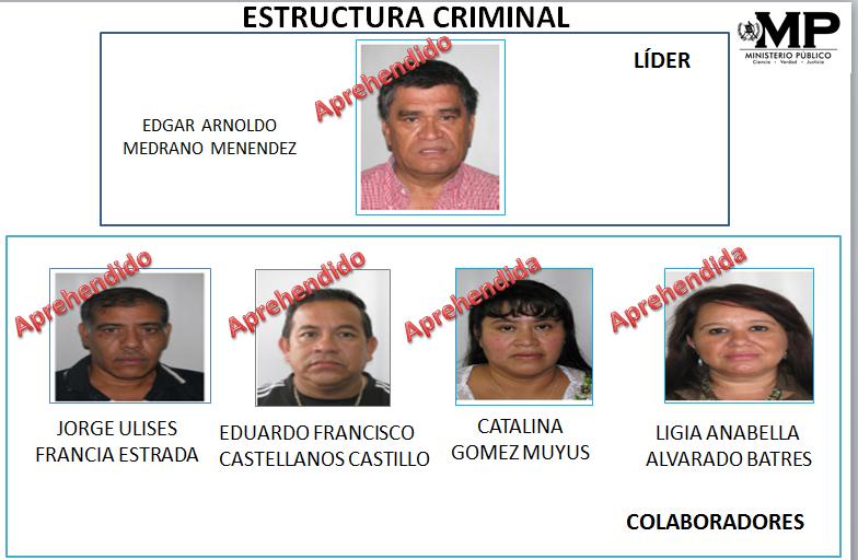 Durante los allanamientos también fueron capturadas cuatro personas más. (Foto Prensa Libre: Cortesía Ministerio Público)