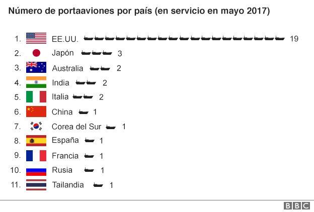 FUENTE: DATOS OFICIALES DE LOS GOBIERNOS