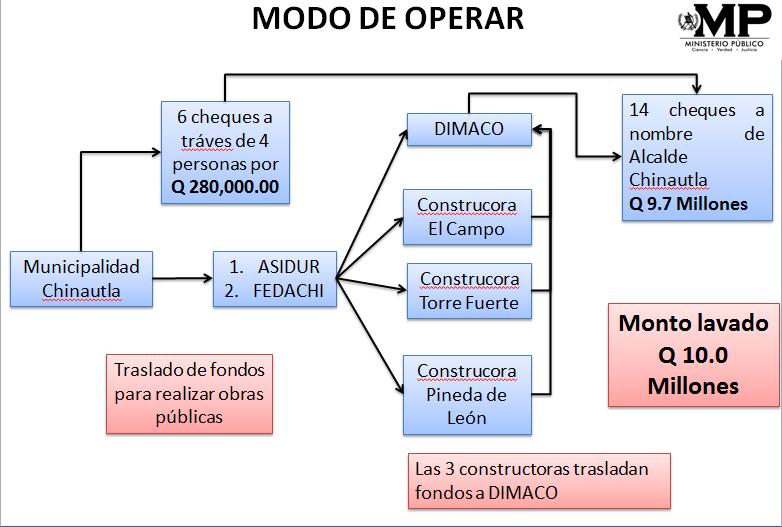 Según esté esquema del Ministerio Público (MP) así operaban los capturados que colaboraron con Medrano. (Foto Prensa Libre: Cortesía Ministerio Público)