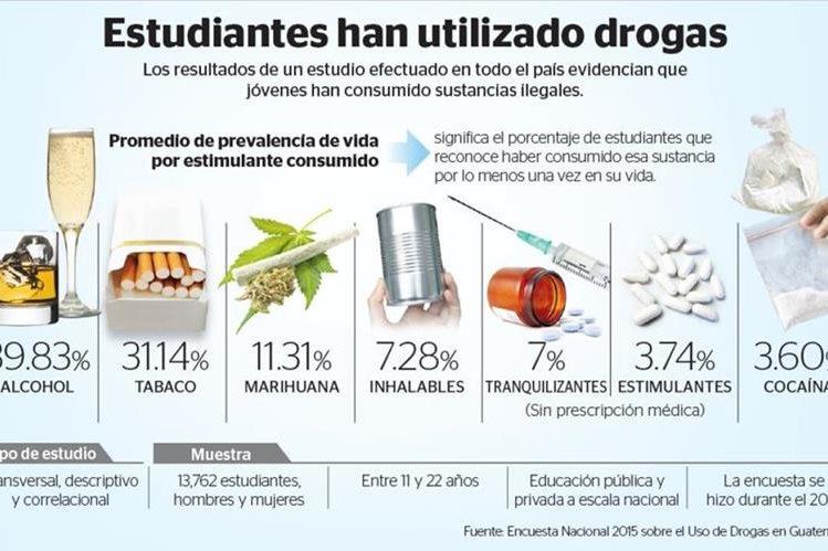 Abuso de drogas en - unodcorg