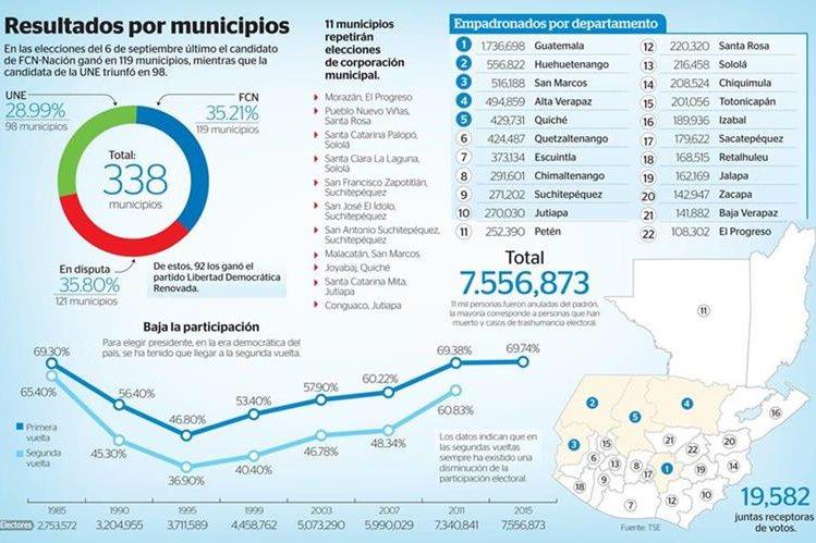 Ciudadanía mostró rechazo a la clase política y rompió con paradigmas. (Foto Prensa Libre: Esteban Arreola)