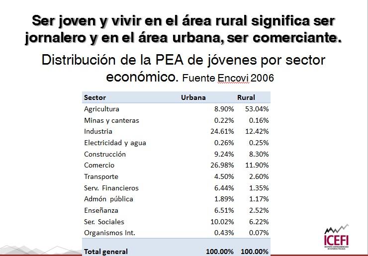 Ser joven y vivir en el área rural significa ser jornalero, y en el área urbana ser comerciante refieren las cifras de la distribución de la PEA de jóvenes por sector económico, según la fuente del Encovi 2006.