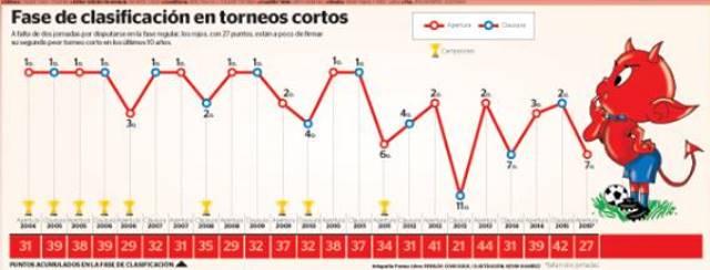 Así ha sido el camino de Municipal durante los últimos 10 años. (Foto Prensa Libre)