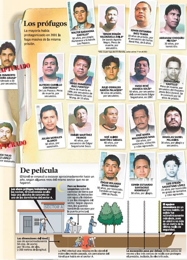 Los 19 reos que escaparon de la cárcel El Infiernito excavaron un túnel, en cual fueron hallados ventiladores eléctricos. (Foto Prensa Libre: Hemeroteca PL)