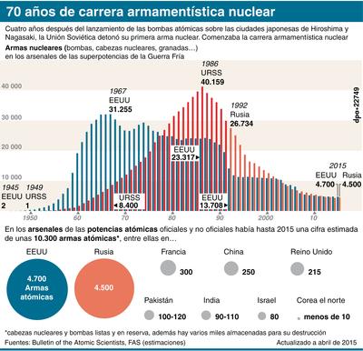 Cuatro años después del lanzamiento de las bombas atómicas sobre las ciudades japonesas de Hiroshima y Nagasaki, la Unión Soviética detonó su primera arma nuclear. Comenzaba la carrera armamentística nuclear: Armas nucleares (bombas, cabezas nucleares, granadas?) en los arsenales de las superpotencias de la Guerra Fría; Armas atómicas de las potencias atómicas 2015