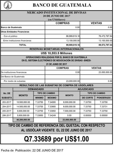 Boletín de junio de 2017 del Banco de Guatemala, con referencia de divisas y precio de referencia del dólar. (Foto Prensa Libre: Banguat)