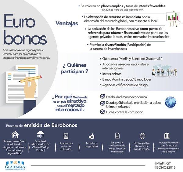 El Ministerio de Finanzas explica en esta imagen que son los Eurobonos. (Foto, Prensa Libre: Ministerio de Finanzas)