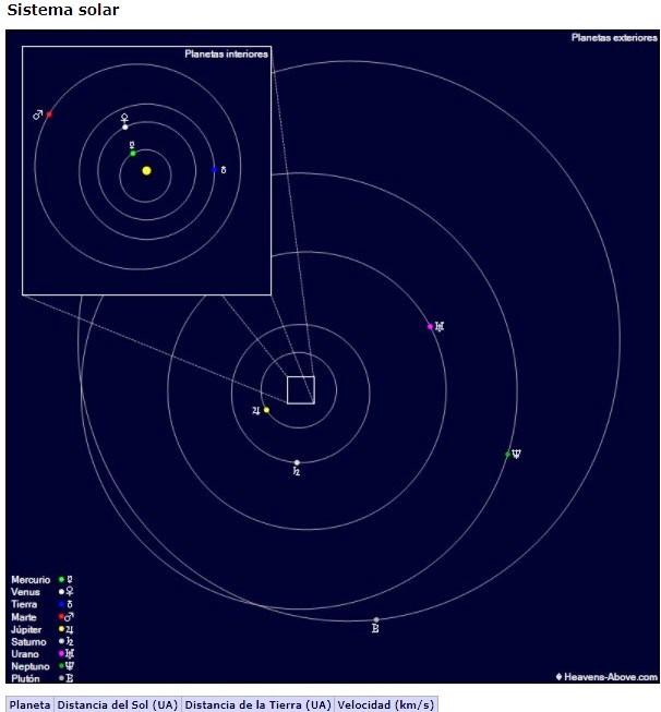 Para el 23 de septiembre de 2017 así será la posición de los planetas del sistema solar. (Foto Prensa Libre:Cortesía)