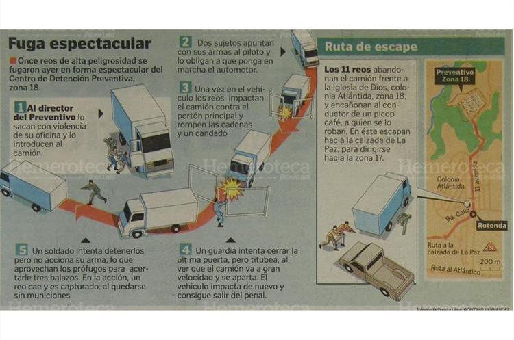 Una infografia que ilustra la fuga de varios reos de alta peligrosidad . (Foto: Hemeroteca PL)