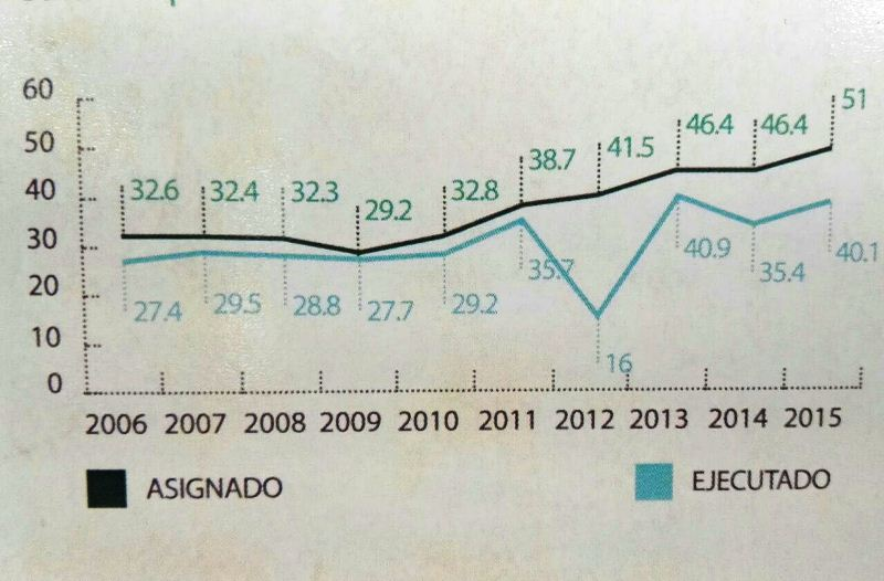 Ejecución de acuerdo a la recepción del impuesto a las bebidas alcohólicas. Cifras expresadas millones. (Foto Prensa Libre: CNAA)