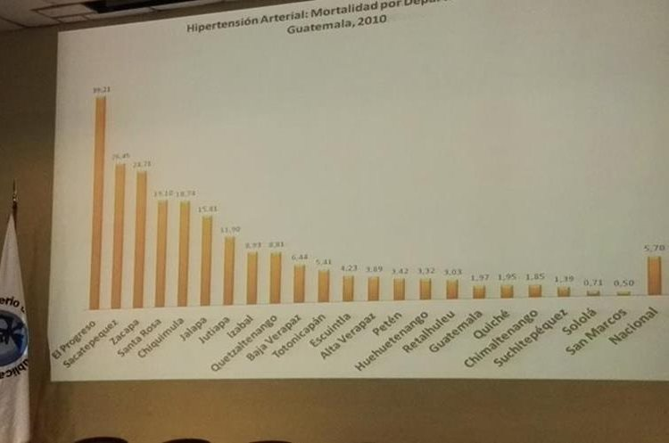 El Progreso, Sacatepéquez y Zacapa son los departamentos con mayores índices de hipertensión arterial en el país. (Foto Prensa Libre: Roni Pocón)