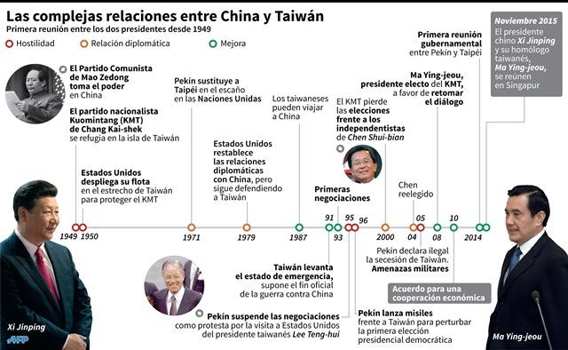 El presidente chino, Xi Jinping (izquierda), se reunirá con su homólogo taiwanés Ma Ying-jeou (derecha), en Singapur el próximo 7 de noviembre. (Foto Prensa Libre: AFP).