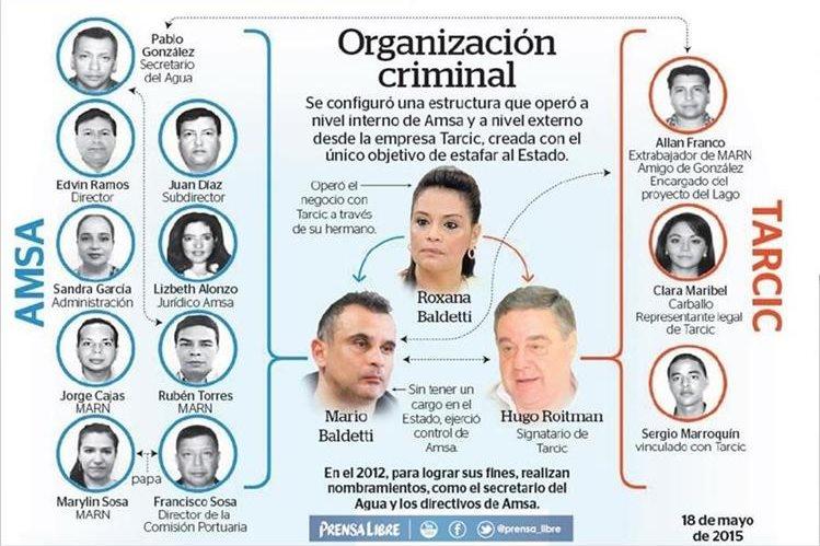 Roxana Baldetti se encuentra en prisión preventiva. (Foto Prensa Libre: Hemeroteca PL)