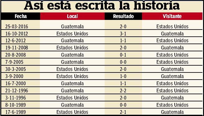 Así marcha la tabla histórica de los partidos entre Guatemala y Estados Unidos.