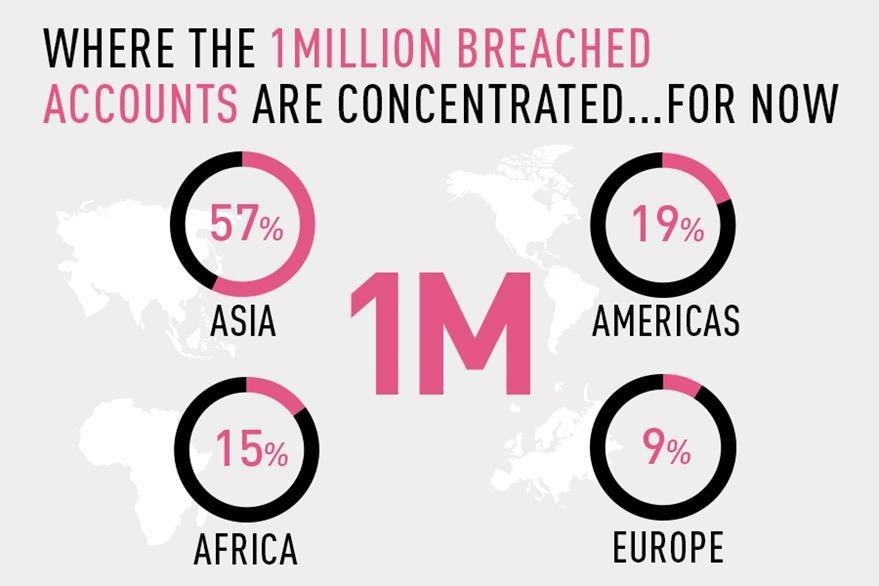 1 millón de usuarios con Android 4 y 5 han sido infectados; 13 mil casos nuevos son reportados cada día, y 19 por ciento de los afectados viven en América; la mayoría, en Asia. (Foto Prensa Libre: Check Point).