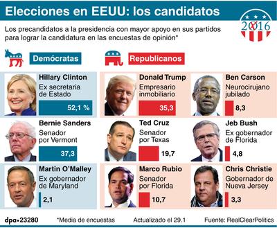 Los precandidatos a la presidencia con mayor apoyo en sus partidos para lograr la candidatura en las encuestas de opinión