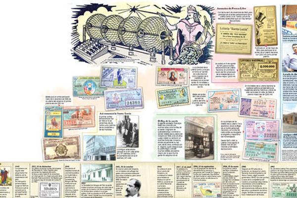 """<p>Infografía historia de las loterías.<br _mce_bogus=""""1""""></p>"""