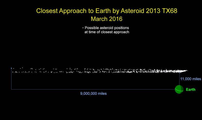 Imagen de la Nasa que muestra la distancia en que se encontraba el asteroide cuando fue descubierto y a la que pasará el próximo 5 de marzo. (Foto: Nasa).