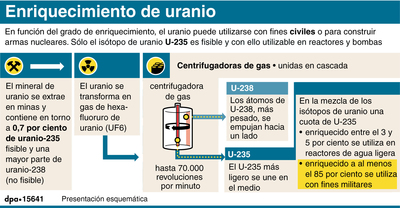 En función del grado de enriquecimiento, el uranio puede utilizarse con fines civiles o para construir armas nucleares. Sólo el isótopo de uranio U-235 es fisible y con ello utilizable en reactores y bombas