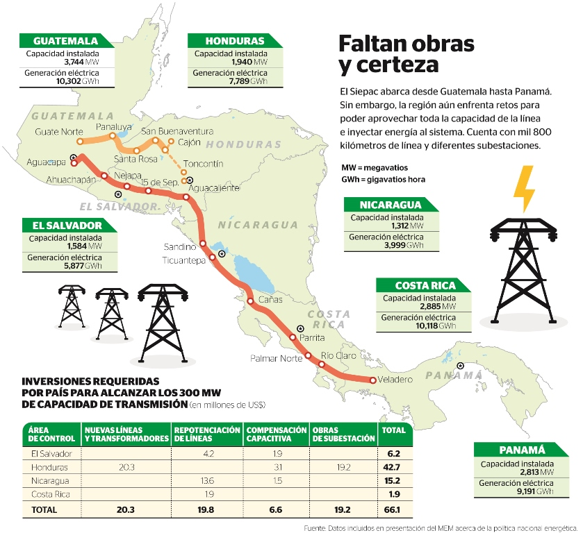 La red eléctrica conecta desde Guatemala hasta Panamá.
