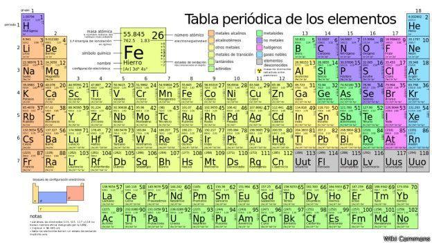 La tabla tradicional. La Unión Internacional de Química Pura y Aplicada, IUPAC por sus siglas en inglés, confirmó los elementos sintetizados más recientemente en diciembre de 2015. WIKI COMMONS