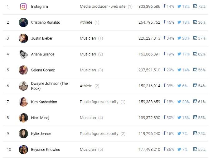 El número representa la cantidad total de seguidores, además la imagen muestra la distribución en porcentajes para cada red social. (Foto Prensa Libre: www.dmariearchive.com)