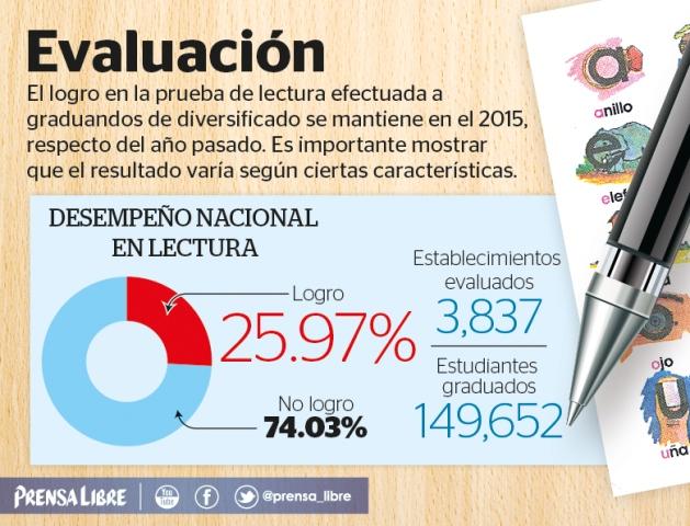 Logro en Lectura fue de 25.97% en 2015, mientras que el año pasado fue de 26.02%. (Infografía Prensa Libre: Billy Melgar)