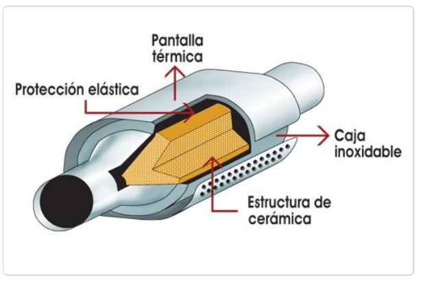 Modelo de catalizador para evitar contaminación en vehículos. (Foto Prensa Libre: internet)