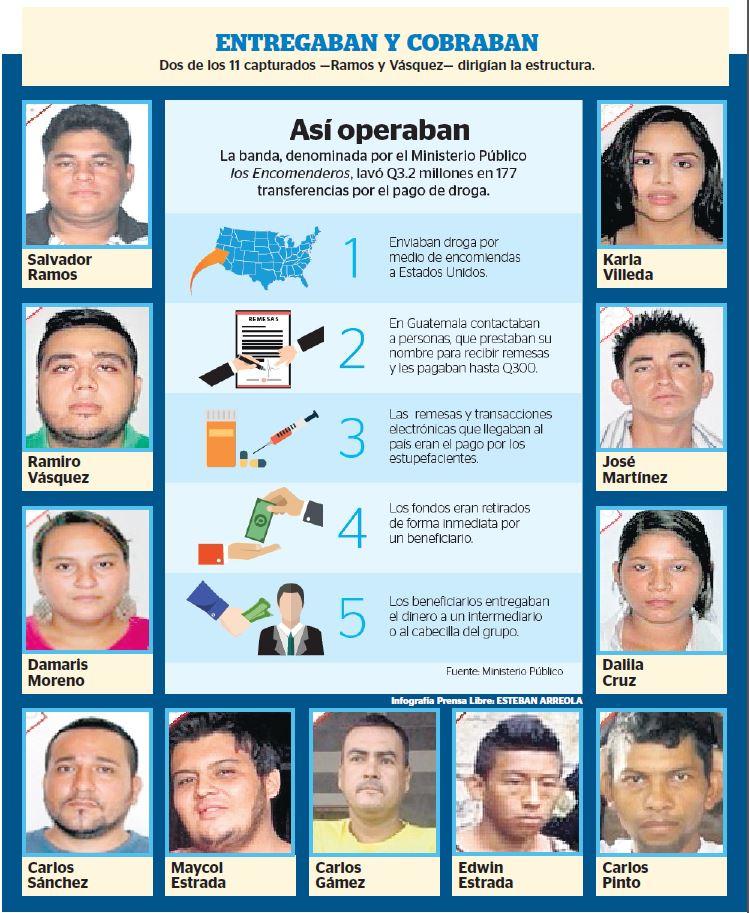 (Infografía Prensa Libre: Esteban Arreola)