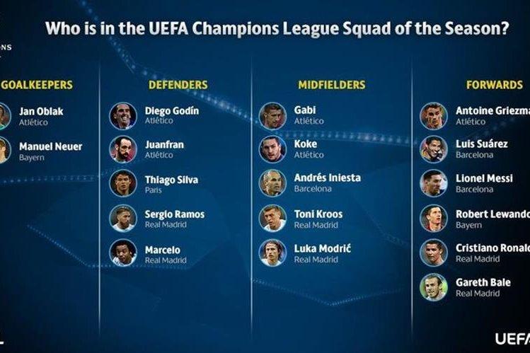 Estos son los jugadores que forman el equipo ideal de la UEfa Champions League. (Foto Prensa Libre: twitter Uefa.com)