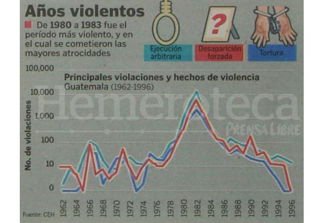 Estadísticas sobre violaciones a los derechos humanos de 1980 a 1983 en Guatemala. (Foto: Hemeroteca PL)