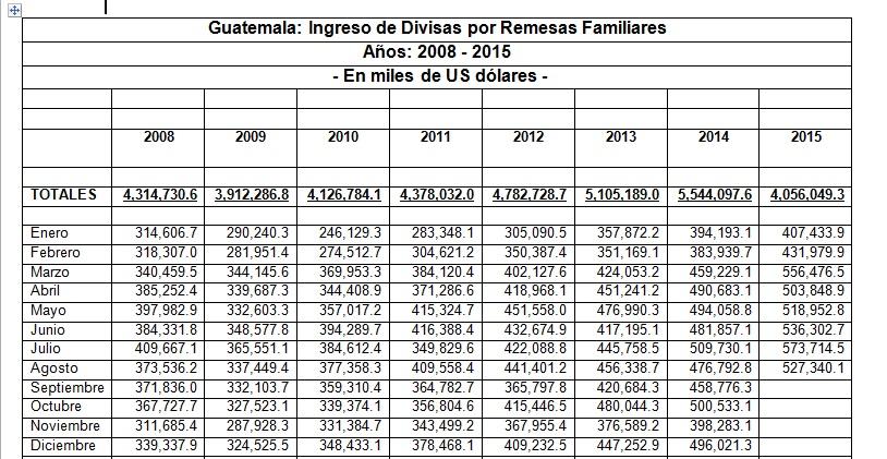 Ingreso de divisas por remesas en Guatemala.