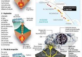 Localización de los principales volcanes de Centroamérica y explicación de las etapas de erupción de un volcán