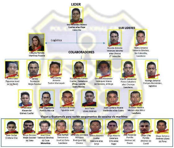 La forma como estaba organizada la estructura, según lo difundió la Fiscalía General de la República de El Salvador. (Foto Prensa Libre: Hemeroteca PL)