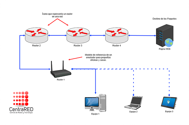 Gráfico que muestra cómo funciona un enrutador de señal de internet (Foto Prensa Libre: CentraRED).