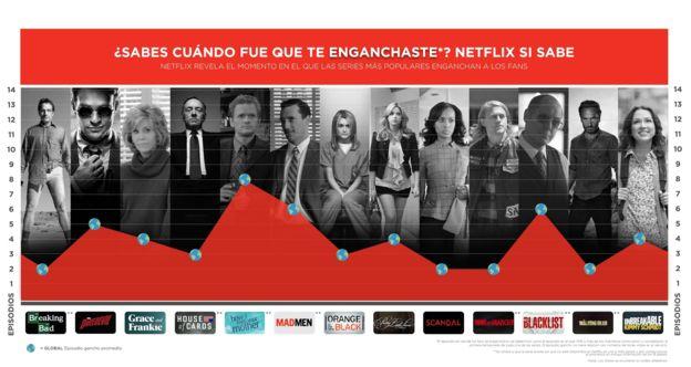 Netflix sabe el momento en el que te enganchaste a sus series.