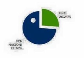 """Los guatemaltecos manifestaron que el partido FCN """"se comió"""" a la UNE, al estilo Pacman. (Foto Prensa Libre: Redes Sociales)"""