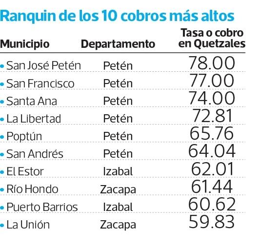Ranquin de los municipios con tasas más altas  por alumbrado público. (Foto, Prensa Libre)