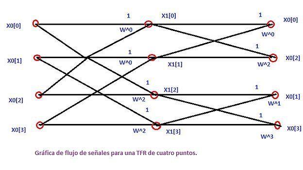 Gráfico con el que el muy amable Aideini -contribuyente de Wikipedia- trata de explicarnos algo de la transformada rápida de Fourier. (AIDEINI)