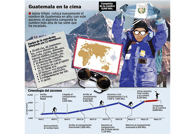 Infografía del 24 de mayo de 2001 informando sobre la hazaña del montañista Jaime Viñals. (Foto: Hemeroteca PL)