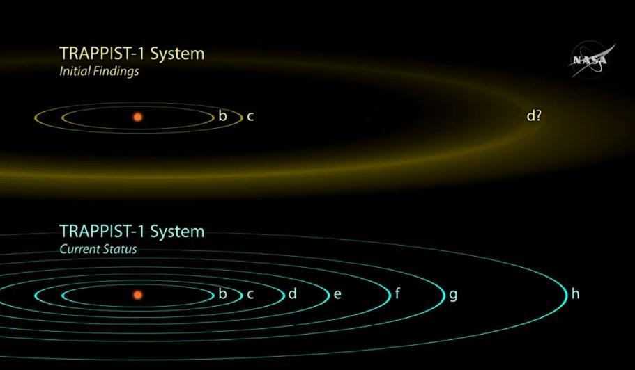 Gráfica de la Nasa que muestra al sistema descubierto y sus planetas. NASA