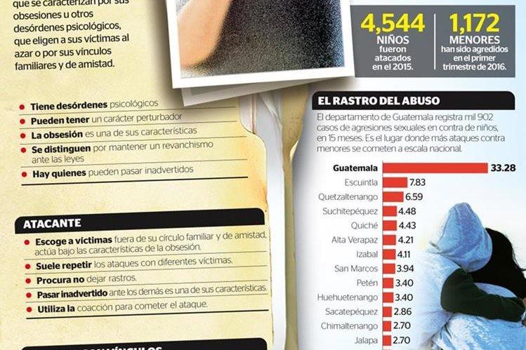 Autoridades detectaron que la mayoría de agresores de menores son familiares cercans y personas allegadas a la familia de la víctima (Foto Prensa Libre: Infografía)