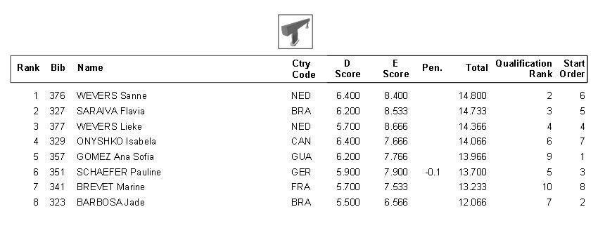 Resultados de la final en la viga de equilibrio del Test Event de Río de Janeiro.
