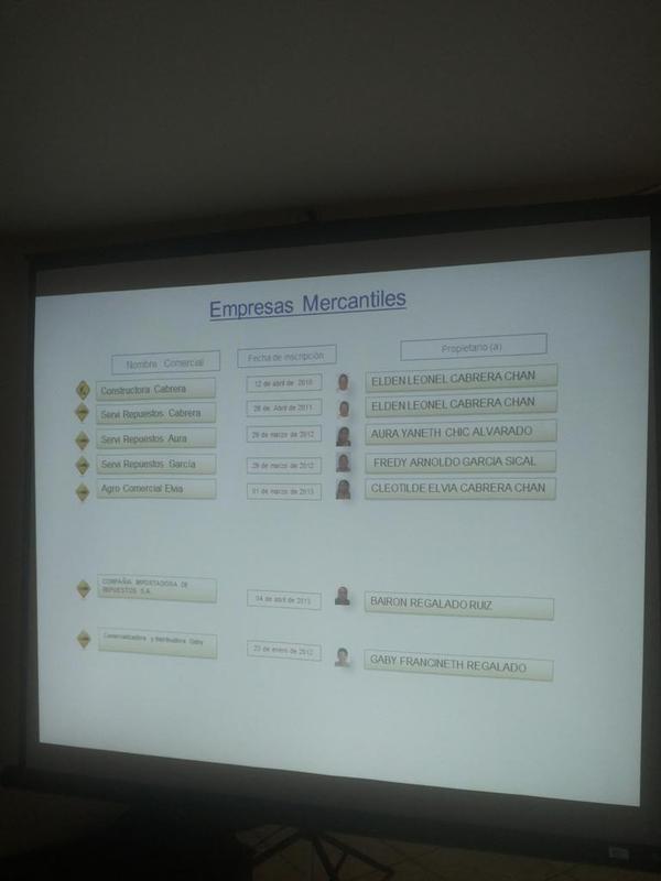El MP individualizó a siete empresas que habrían facilitado la defraudación en la PNC. (Foto Prensa Libre: MP)