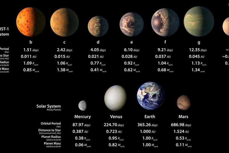 Tamaño de los planetas descubiertos en relación con la Tierra. (Foto Prensa Libre: AFP)