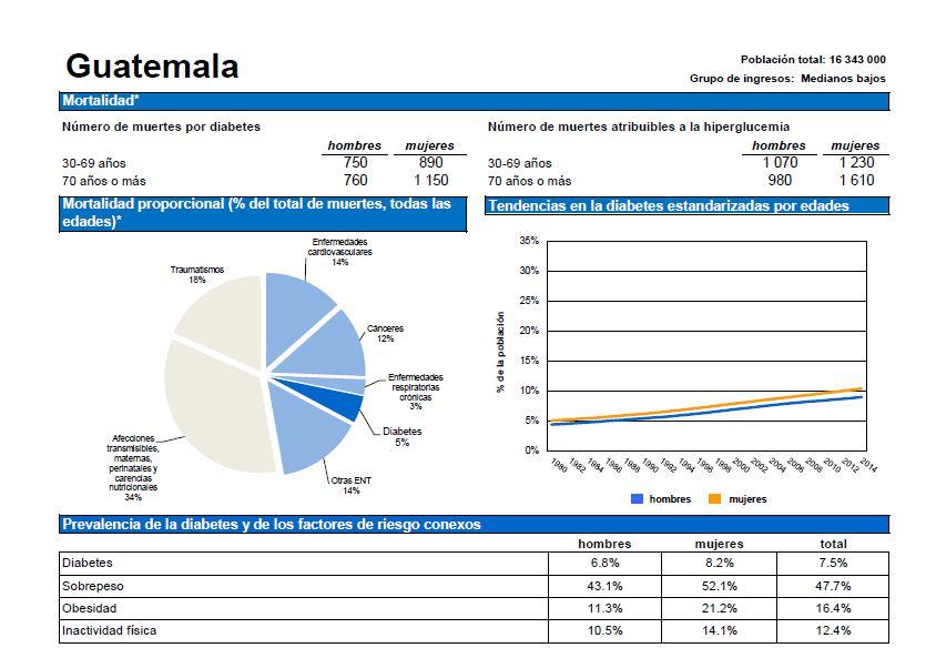 Datos de Guatemala, según informe de la OMS sobre la diabetes.